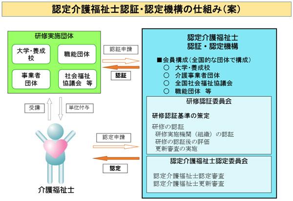 認定介護福祉士認証・認定機構の仕組み