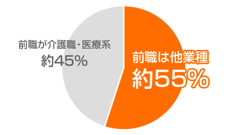 登録者の約55%が他業種からの転職者